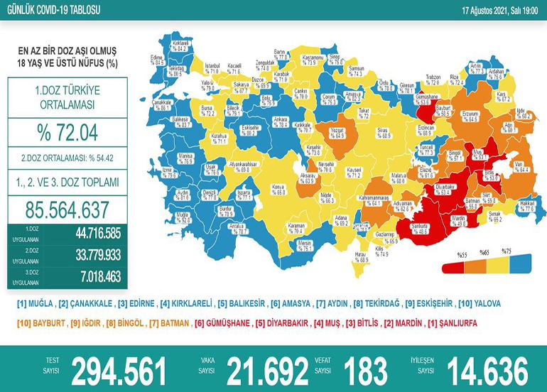 Son 24 saatte korona virüsten 183 kişi hayatını kaybetti