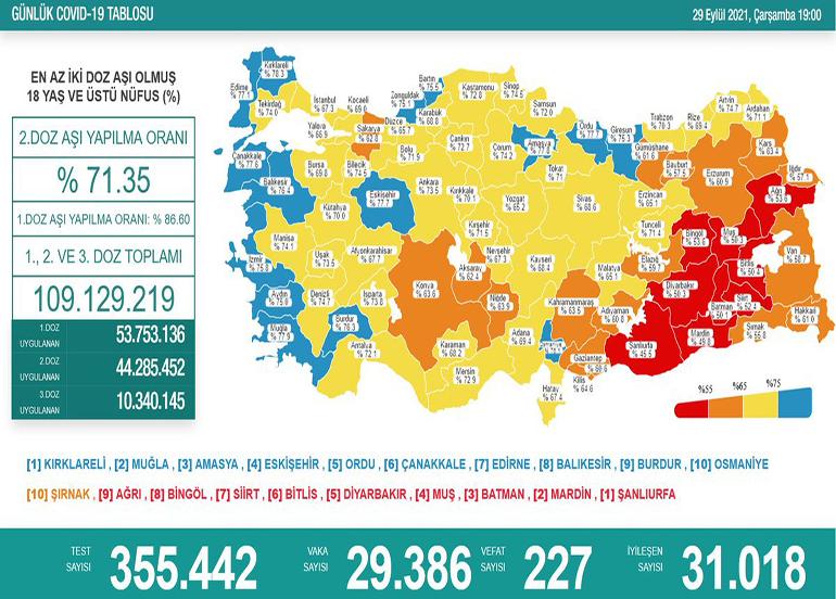 Son 24 saatte korona virüsten 227 kişi hayatını kaybetti